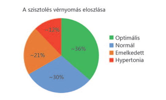 magas vérnyomás-kezelési stratégiák