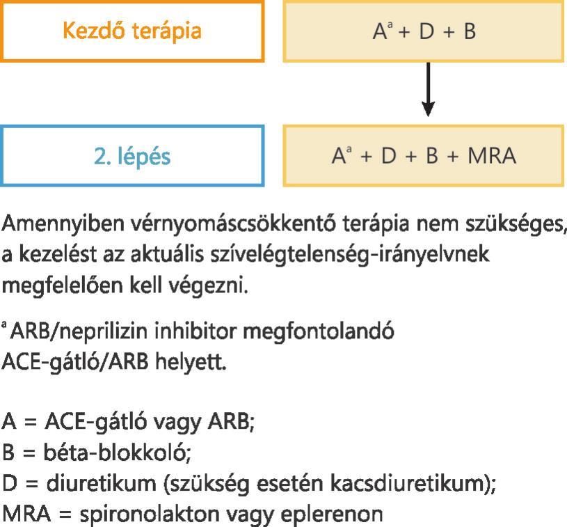 bioflavonoid magas vérnyomás esetén