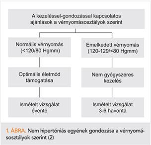 Hogyan lehet kezelni a rosszindulatú hipertóniát? | tipont.hu