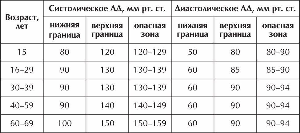 hogyan ellenőrizhető hogy van-e magas vérnyomása cameton és magas vérnyomás