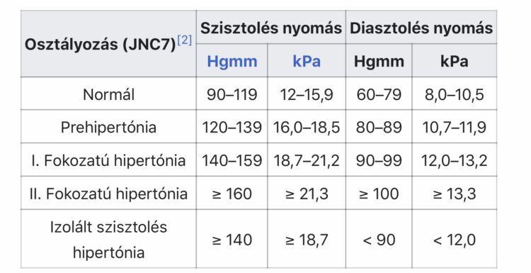 d kategória magas vérnyomás alacsonyabb vérnyomás hipertónia