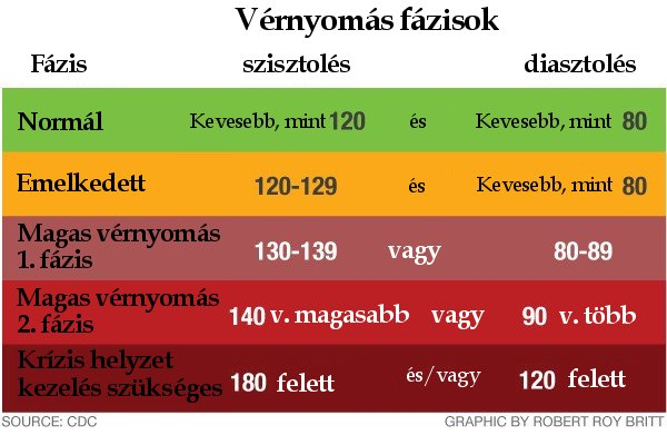 akinek gyakrabban van magas vérnyomása