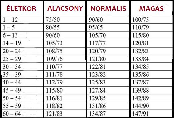 160–90 a magas vérnyomás