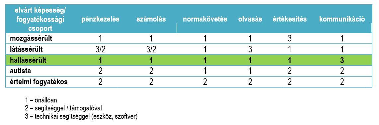 magas vérnyomás fogyatékosság csoport
