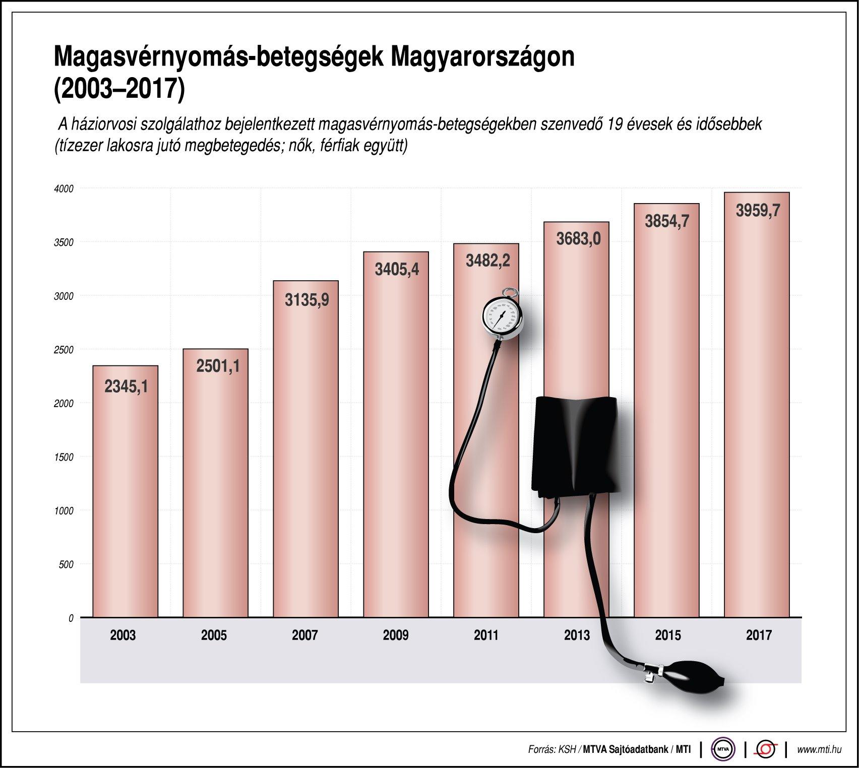 A magas vérnyomás okozta halálozás vizsgálata