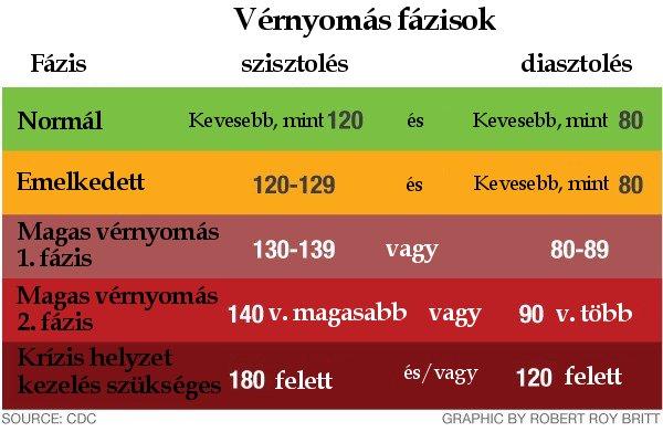 a prosztata magas vérnyomása