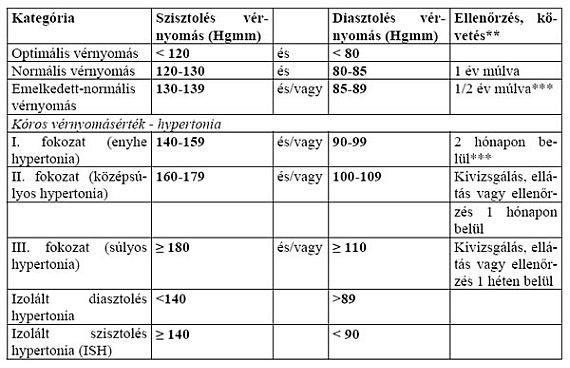 szakirodalmi áttekintés a magas vérnyomásról