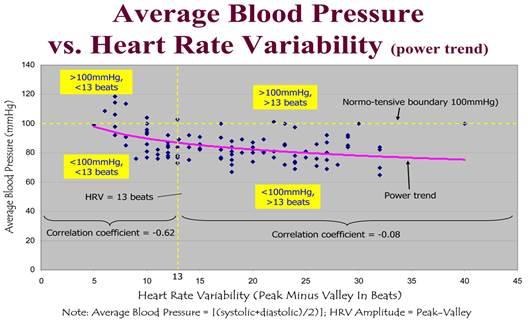 Mi a magas vérnyomás 2 fokozatú 3 kockázati csoport, A magas vérnyomás mértéke és kockázatai