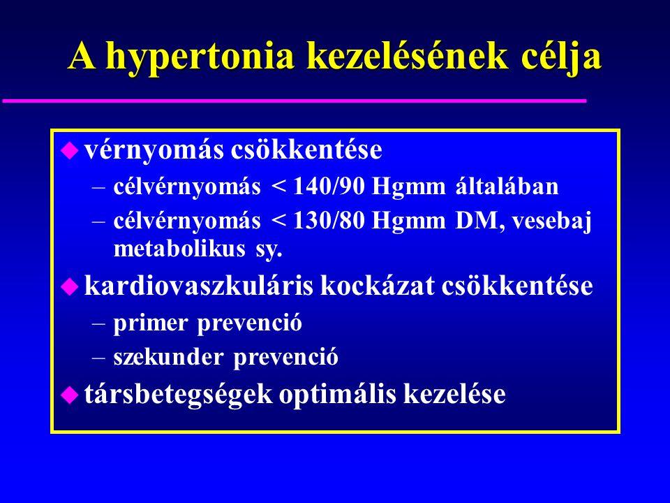 primer hipertónia kezelése