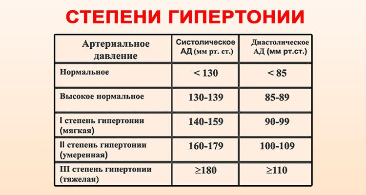 magas vérnyomás 1 fok 3 fok kockázat