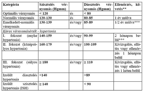 mi a 3 fokozatú magas vérnyomás 4 kockázata torna a nyakra magas vérnyomásban