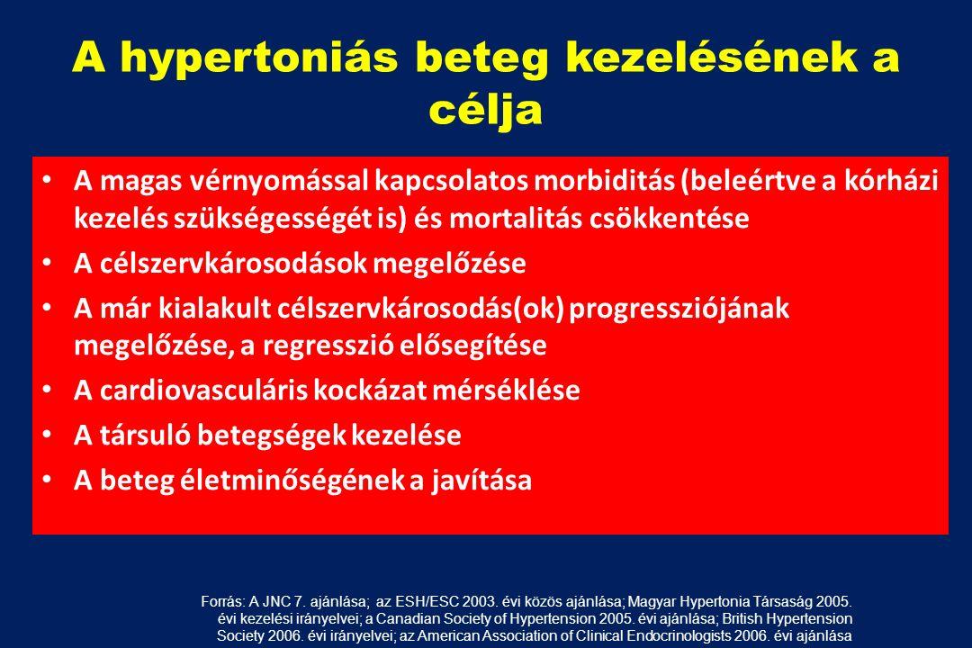 magas vérnyomás 26 éves prognózis esetén 1 fokú hipertóniával diagnosztizálták
