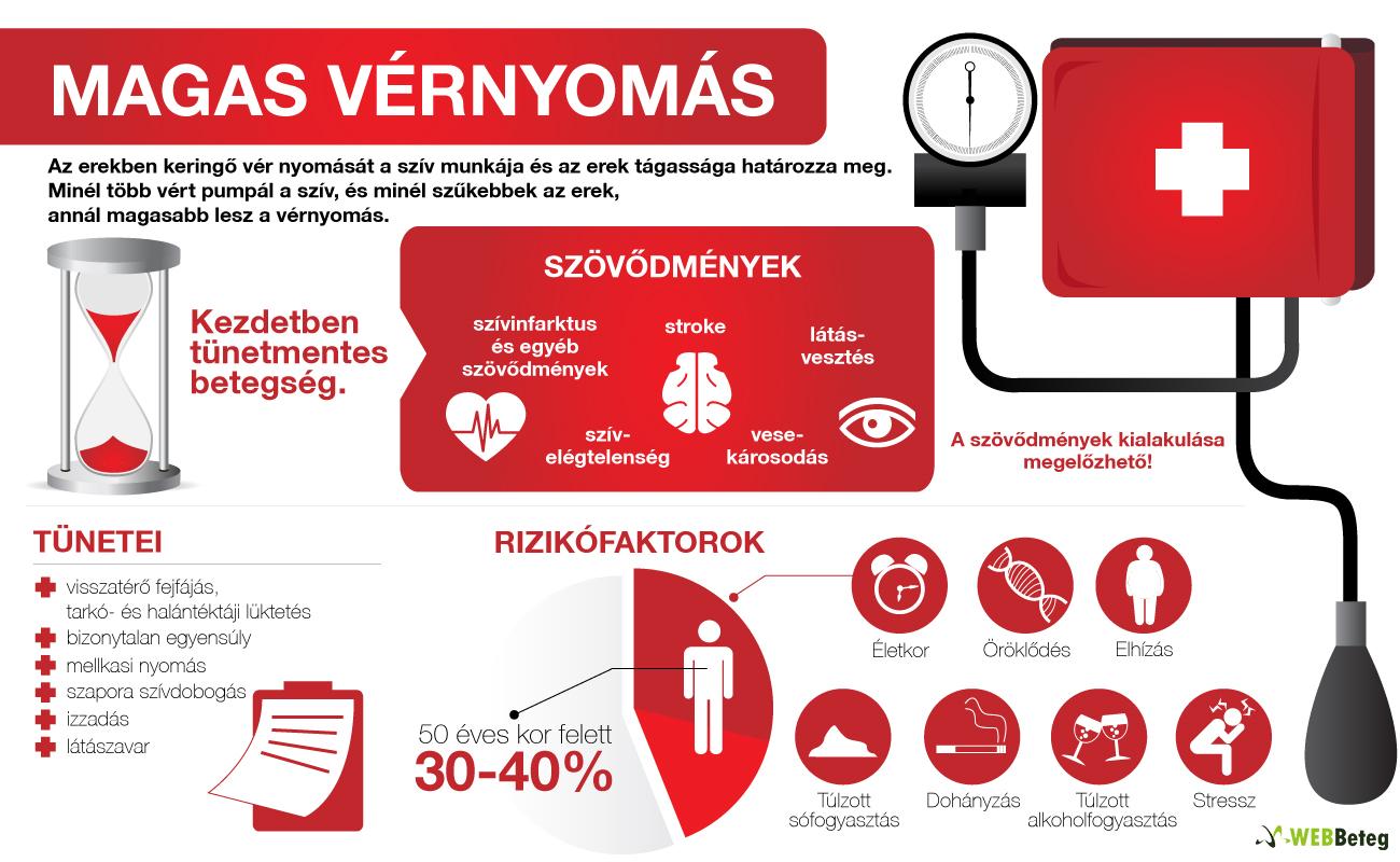 a magas vérnyomás legjobb klinikái magas vérnyomás 2 fok mit kell tenni