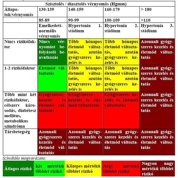 A fogyatékosság a 3 stádiumú magas vérnyomás miatt következik be magas vérnyomás rohammal