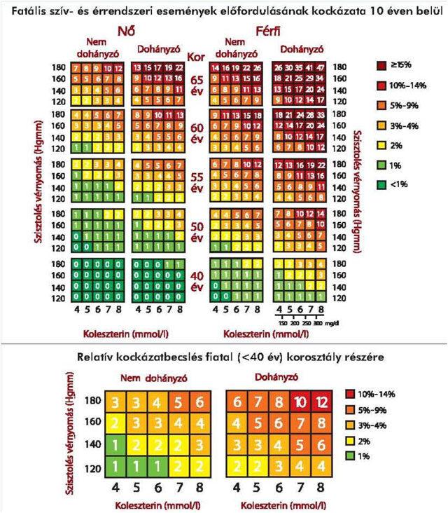 magas vérnyomás merre kell menni a magas vérnyomás szakaszainak osztályozása