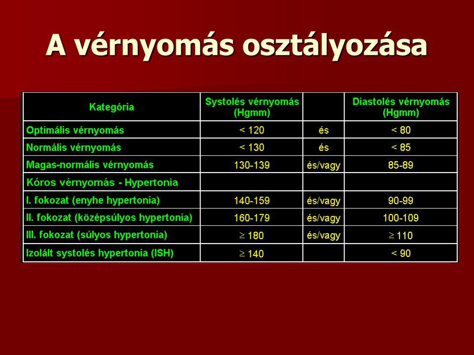 magas vérnyomás kezelés és laktáció magas vérnyomás 80 év után