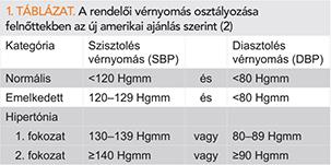 2 fokozatú magas vérnyomás az