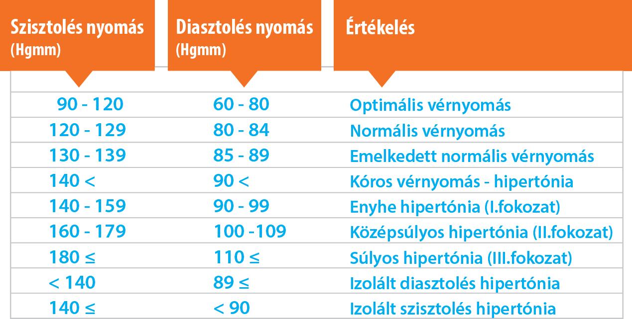 magas hipertónia tünetei