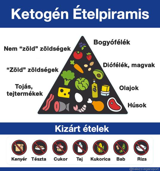 Hússal és tejjel a magas vérnyomás ellen