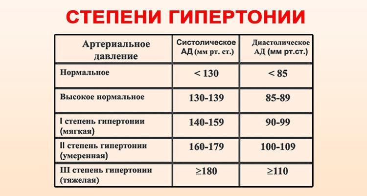 magas vérnyomás 2 fok férfiaknál
