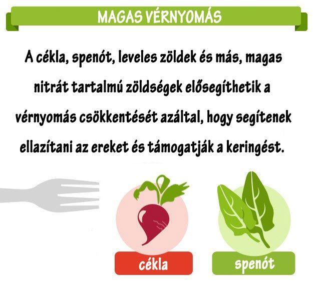 táplálkozás magas vérnyomás egészség