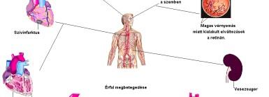 háromféle magas vérnyomás az alternatív kezelés hipertóniás módszerei
