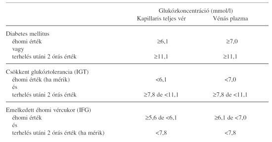 fülzúgás magas vérnyomásból szívbetegség mi a magas vérnyomás
