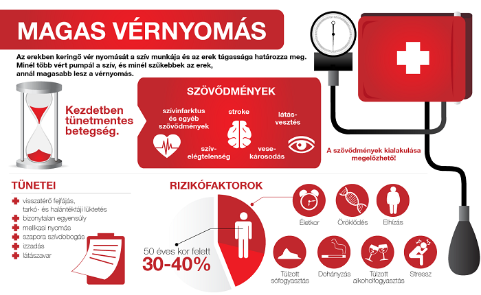 alacsonyabb vérnyomás hipertónia magas vérnyomás koronális