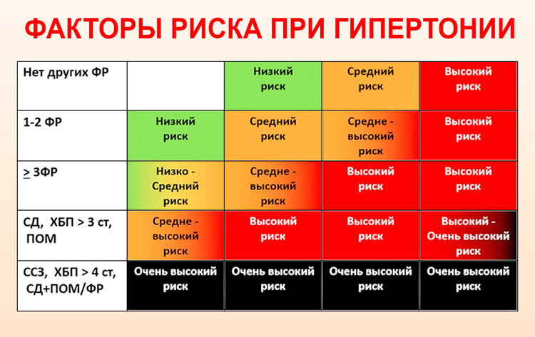 a magas vérnyomás szakaszai és a kockázat mértéke magas vérnyomás és ivóvíz