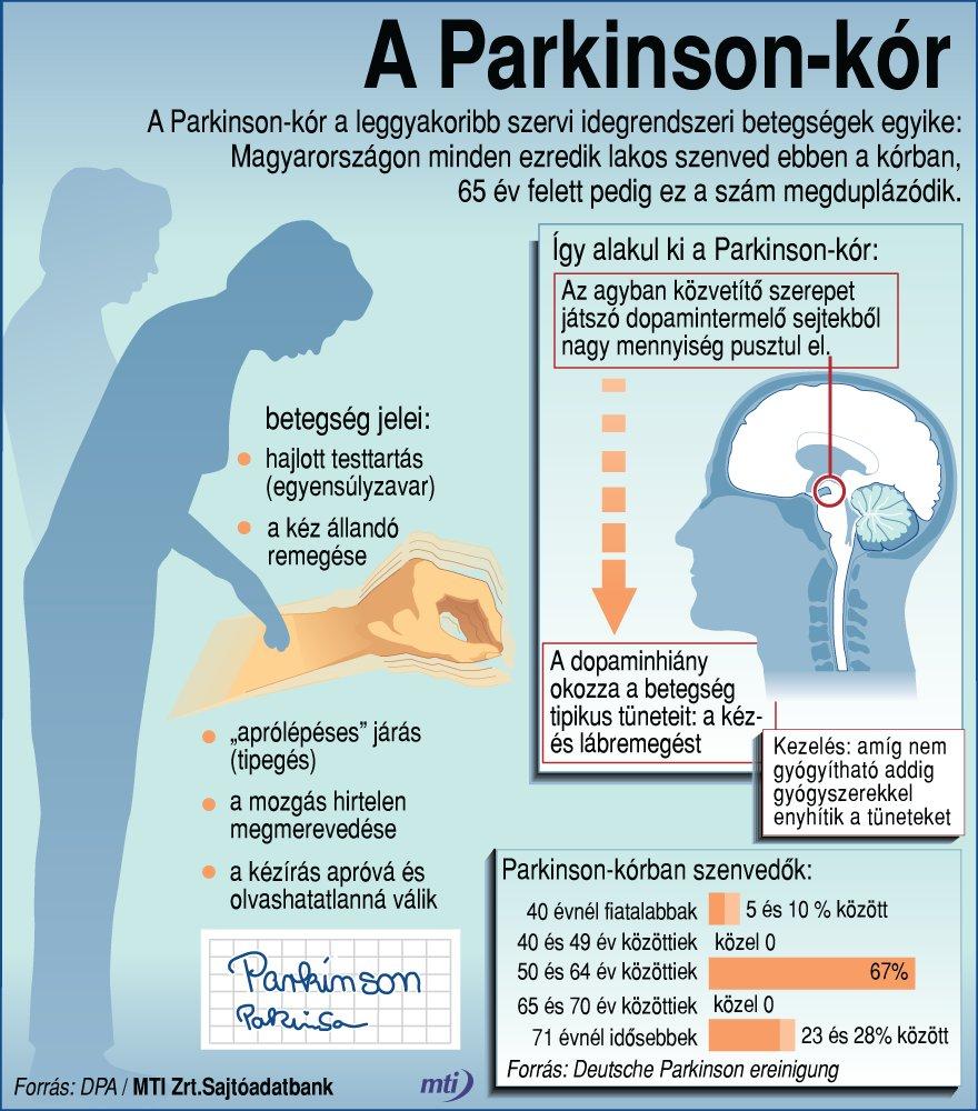 Parkinson-kór tünetei és kezelése - HáziPatika