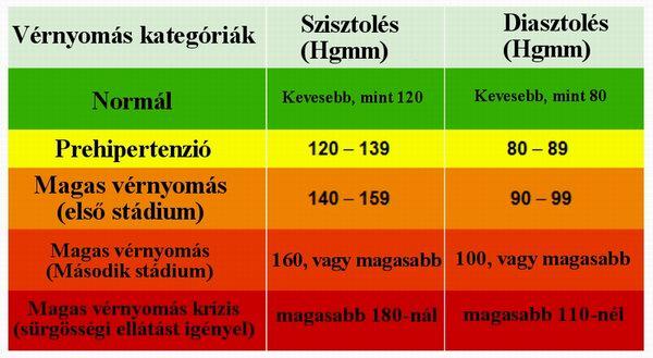 mik a korlátai a magas vérnyomásnak lehetséges-e radiola hipertóniával történő bevétele
