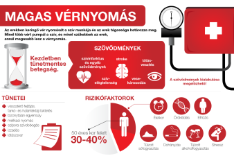 magas vérnyomás esetén hasznos ételek veszély magas vérnyomásban