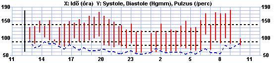 cortexin magas vérnyomás esetén magas vérnyomás és forró fürdő