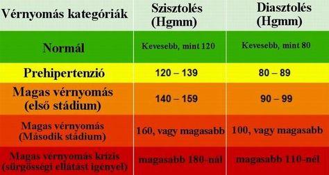 milyen nyomás beszél a magas vérnyomásról