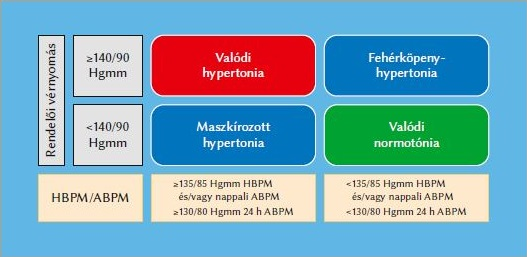 Farmakológiai csoport - Béta-blokkolók - Szívroham November