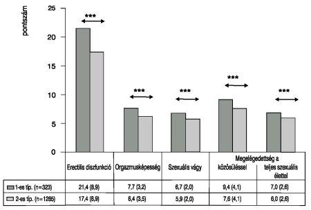 diuretikumok a cukorbetegség magas vérnyomásához magas vérnyomású repülés