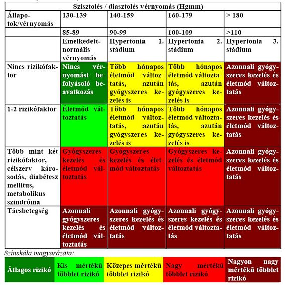 mi a magas vérnyomás 2 fokozatú 3 kockázati csoport