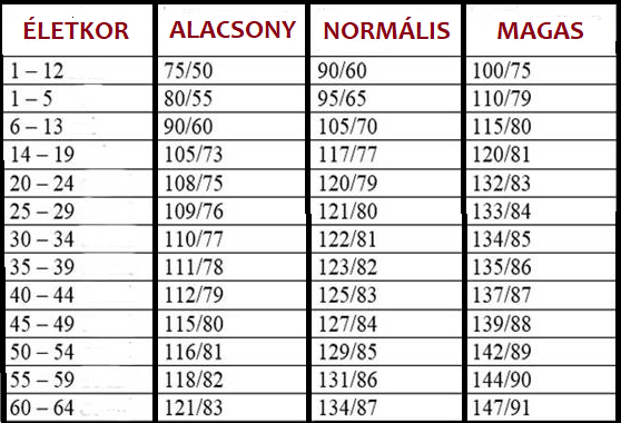 magas vérnyomás ezoterikus oka