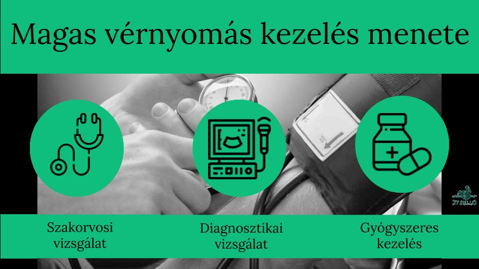 hogyan ellenőrizhető hogy van-e magas vérnyomása Van hipertónia fórum