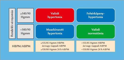 hipertónia milyen kockázat 2