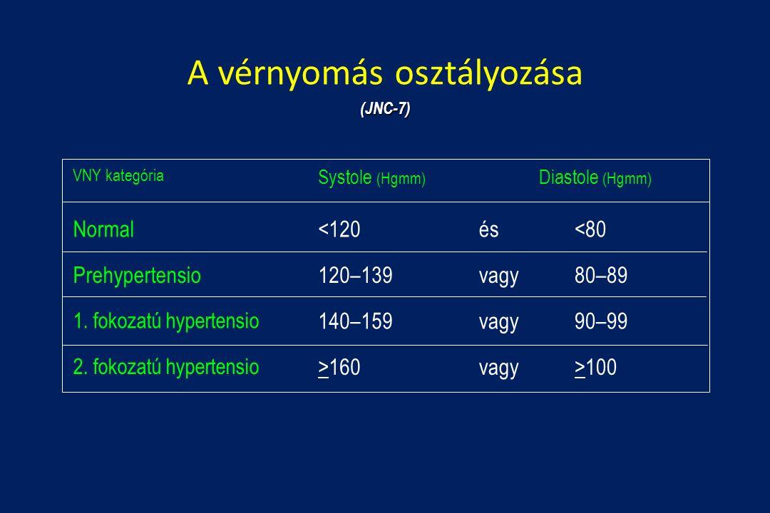 magas vérnyomás 1 stádium 3 fokozat 4 fogyatékosság magas vérnyomás műtét videó