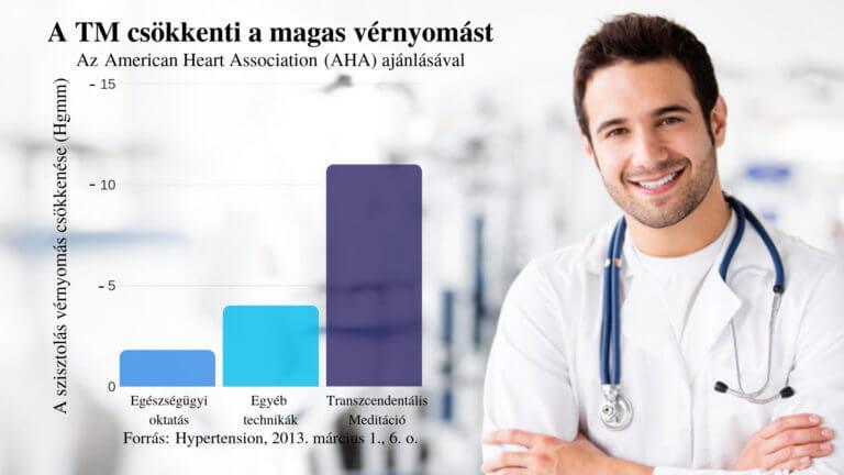 Vérnyomáscsökkentés gyógytornával? - tipont.hu
