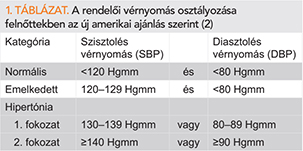 magas vérnyomás kezelése CHF-ben