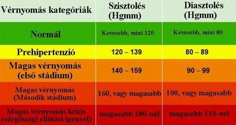 magas vérnyomás második stádium kenőcs magas vérnyomás ellen