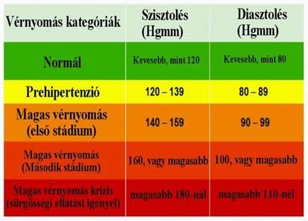 mekkora a magas vérnyomás nyomása 1 fok izom hipertónia gyakorlása