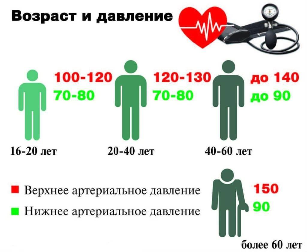 nyomás 150 110 magas vérnyomás magas vérnyomással és szívelégtelenséggel lehet
