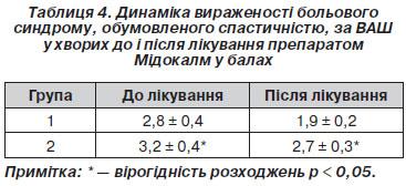 mit kell tenni a 2 fokú magas vérnyomás esetén magas vérnyomás és szén-dioxid