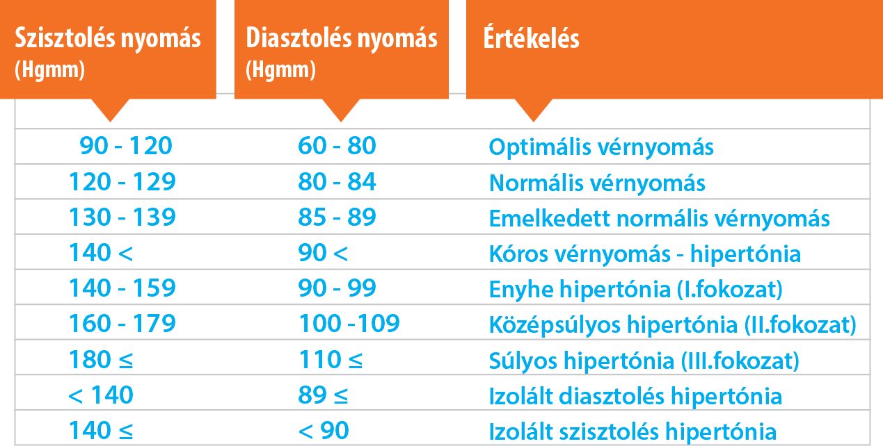 LV magas vérnyomás